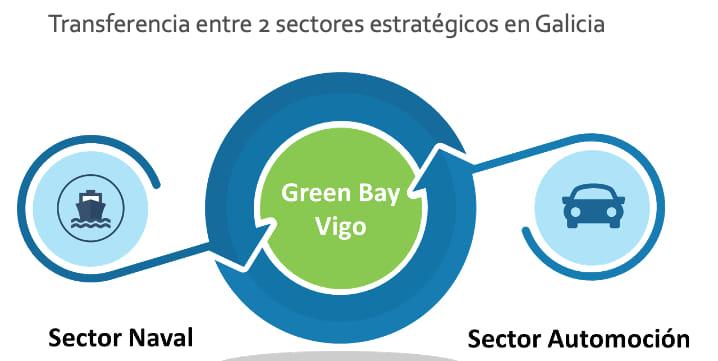 Proyecto Greenbay barcos eléctricos